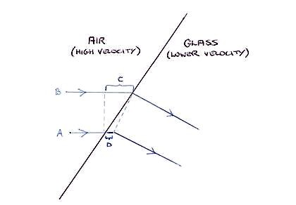 Line drawng showing simple odel of refraction