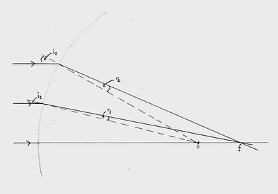 Diagram showing refraction at different distances from the optical axis.
