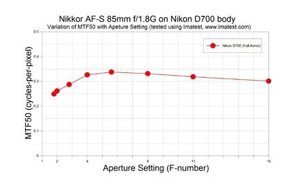 MTF graph of Nikkor AF-S 85mm f/1.8 prime lens on Nikon D700 full-frame camera body