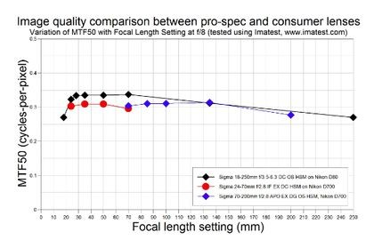 MTF graph of Sigma lenses on Nikon bodies, plotted in cycles/pixel