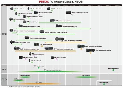Graphic showing Pentax&#039;s current KAF-mount lenses and future launches for 2012-13.
