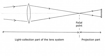 Lens diagram - light collection and projection